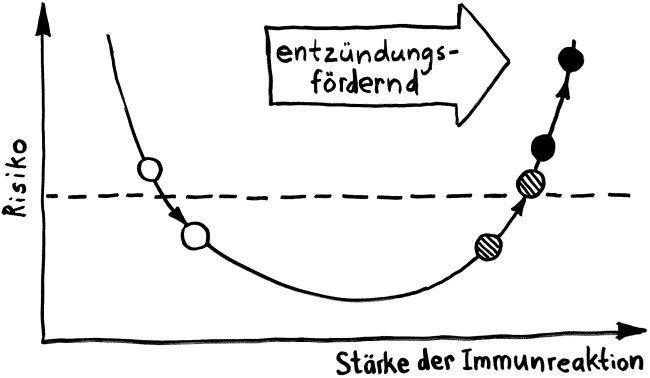 P1200105_U-Form_3_entzündungsfördernd_nach_Casadevall_650