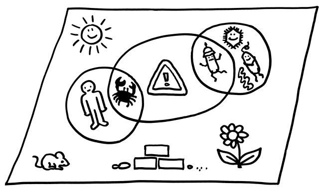 """Nach Matzinger reagiert das Immunsystem nicht auf alles, was nicht zum Körper gehört (alles außerhalb des linken Kreises, """"non-self"""") und auch nicht auf alle Baktrien, Viren usw. (rechter Kreis, """"infectious nonself""""), sondern auf alles, was eine Gefahr darstellt (mittleres Oval, """"danger"""" - ob nun körpereigen wie Krebszellen oder körperfremd wie Pathogene."""